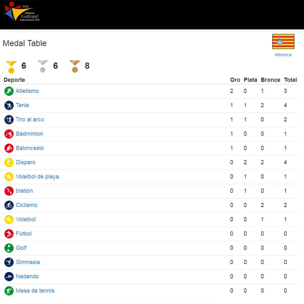 Medallas Menorca por deporte1