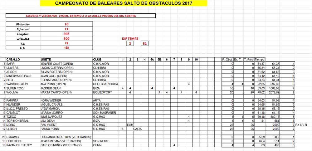 Resultats Balear 2017 Salts obstacles-Alevins-Veteranos
