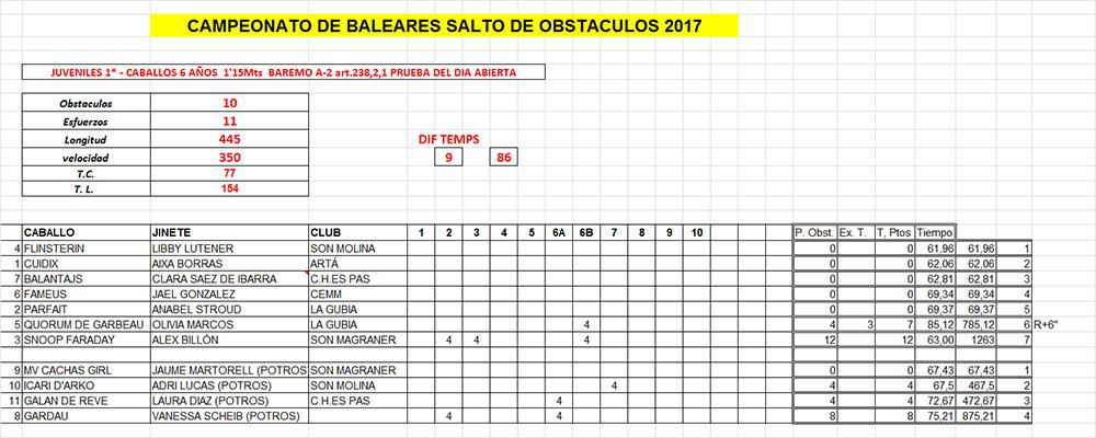 Resultats Balear 2017 Salts obstacles-Juvenils-1