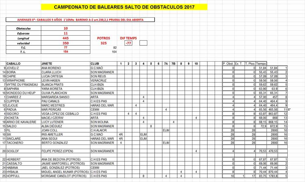 Resultats Balear 2017 Salts obstacles-Juvenils