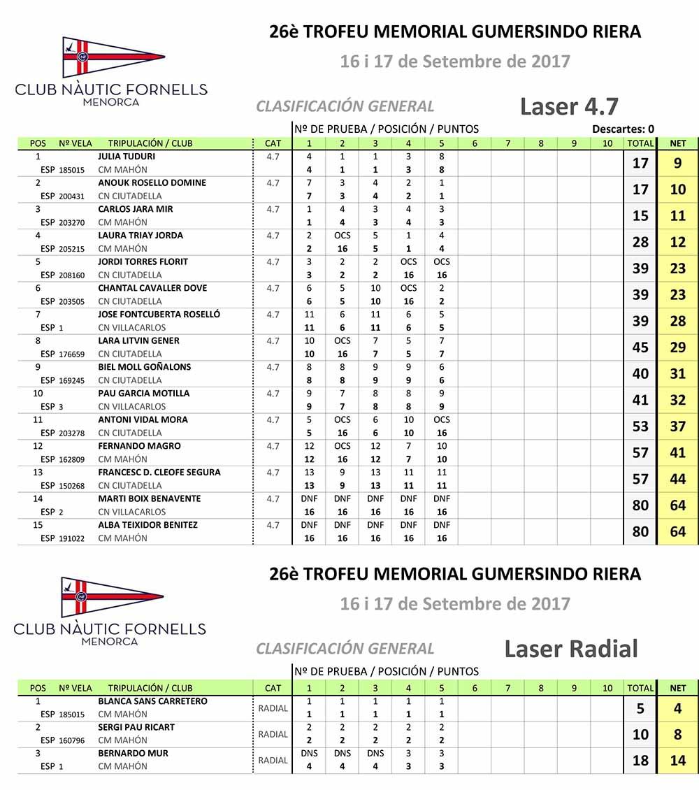 Classificacions-Gumersindo Riera Laser