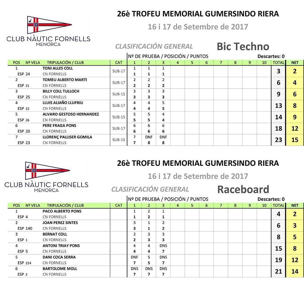 Classificacions-Gumersindo Riera-windsurf