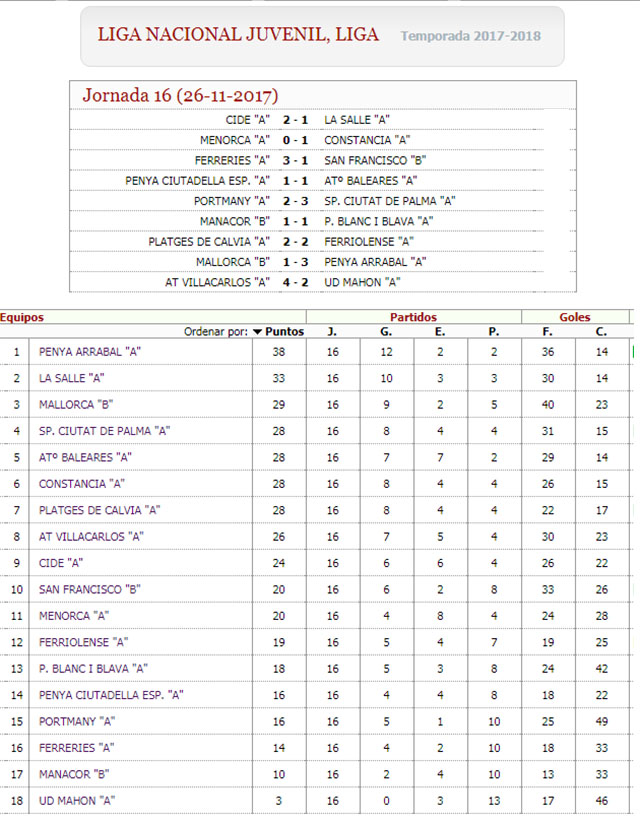 Resultados y clas Liga Nacional Juvenil