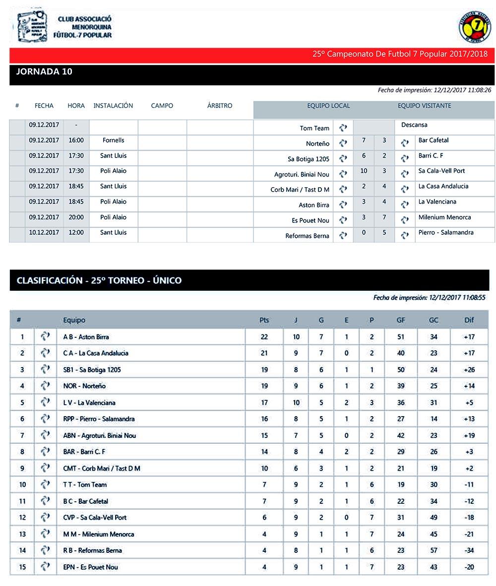 Res y clas Futbol-7 Popular-Sin Goleadores