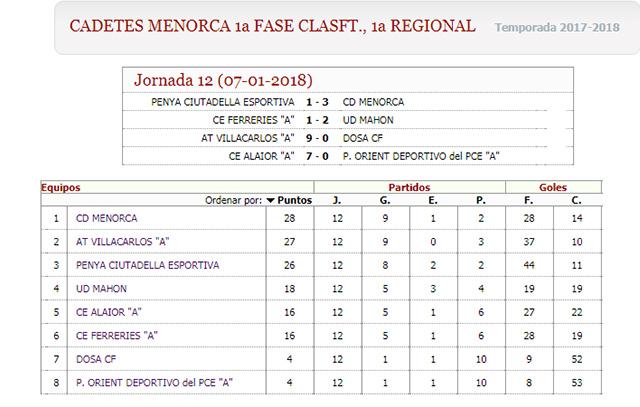 Clasi Cadetes 1ª regional