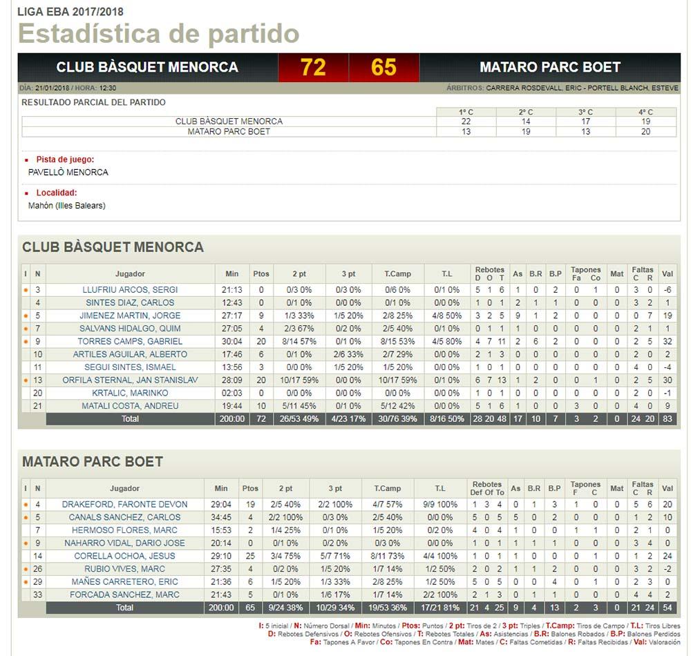 Estadísticas Bàsquet Menorca