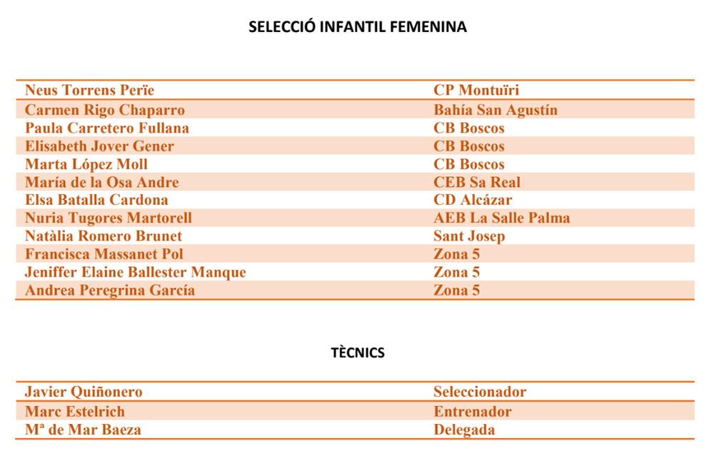 seleccions Infantil fem basquet IB- Campionat d'Espanya