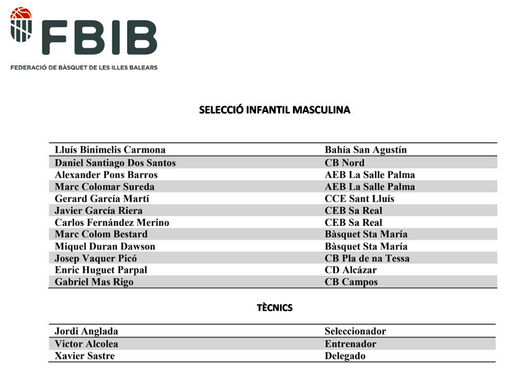 seleccions Infantil masc basquet IB- Campionat d'Espanya