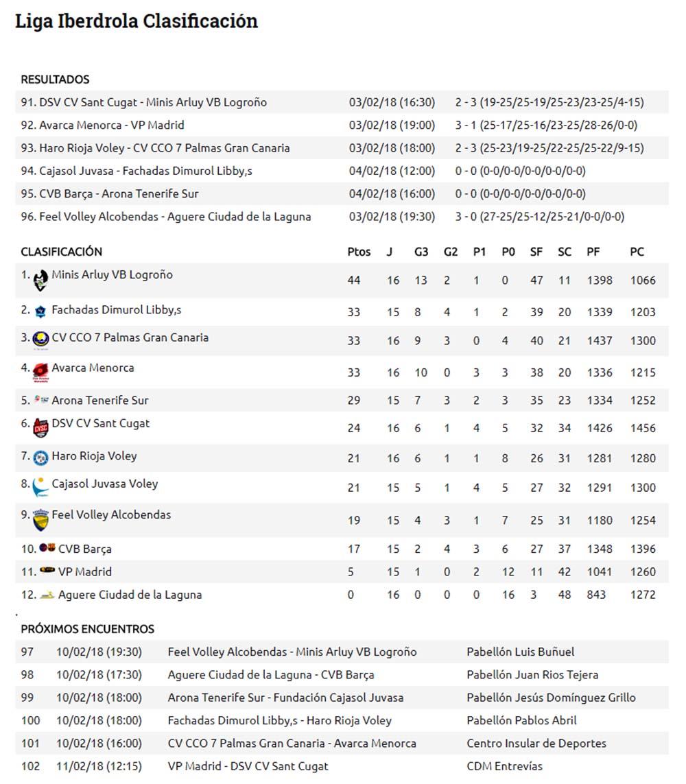 Res y clas Superliga (Prox) Sin cabecera