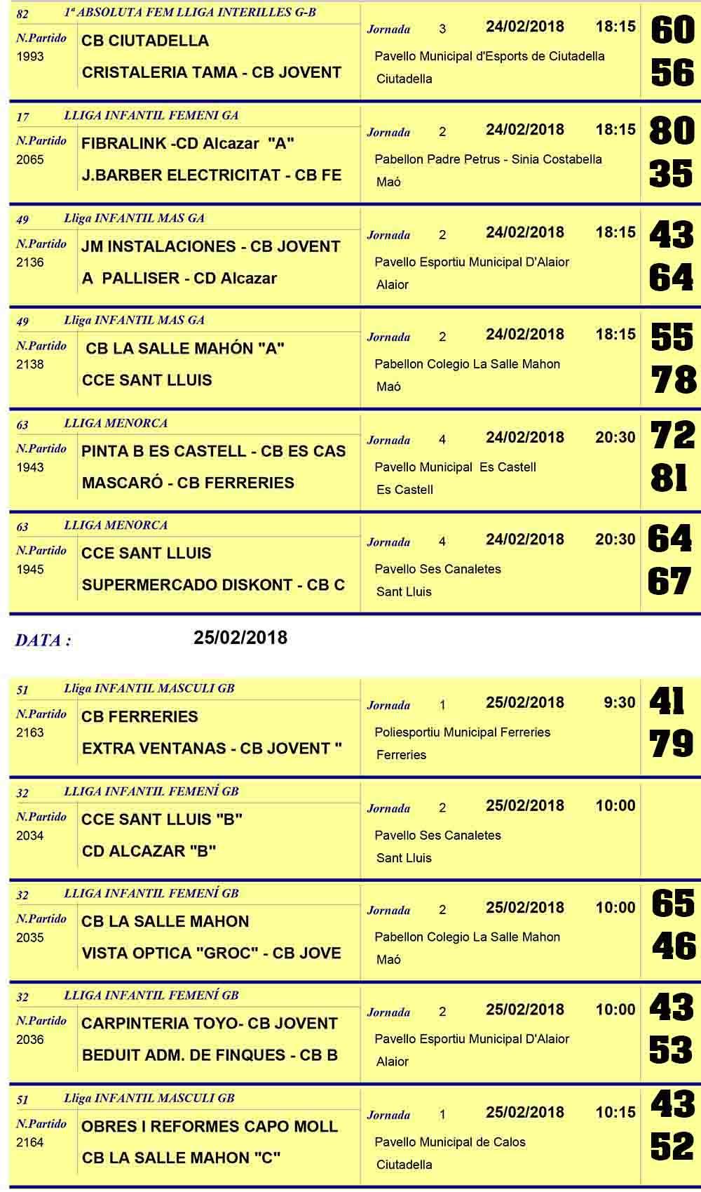 Resultats Basquet Menorca