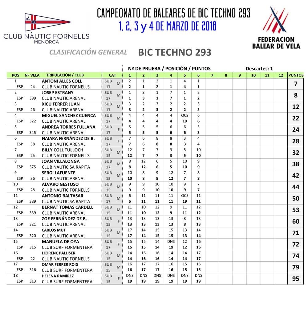 Classificacions Ct. Bal BicTechno
