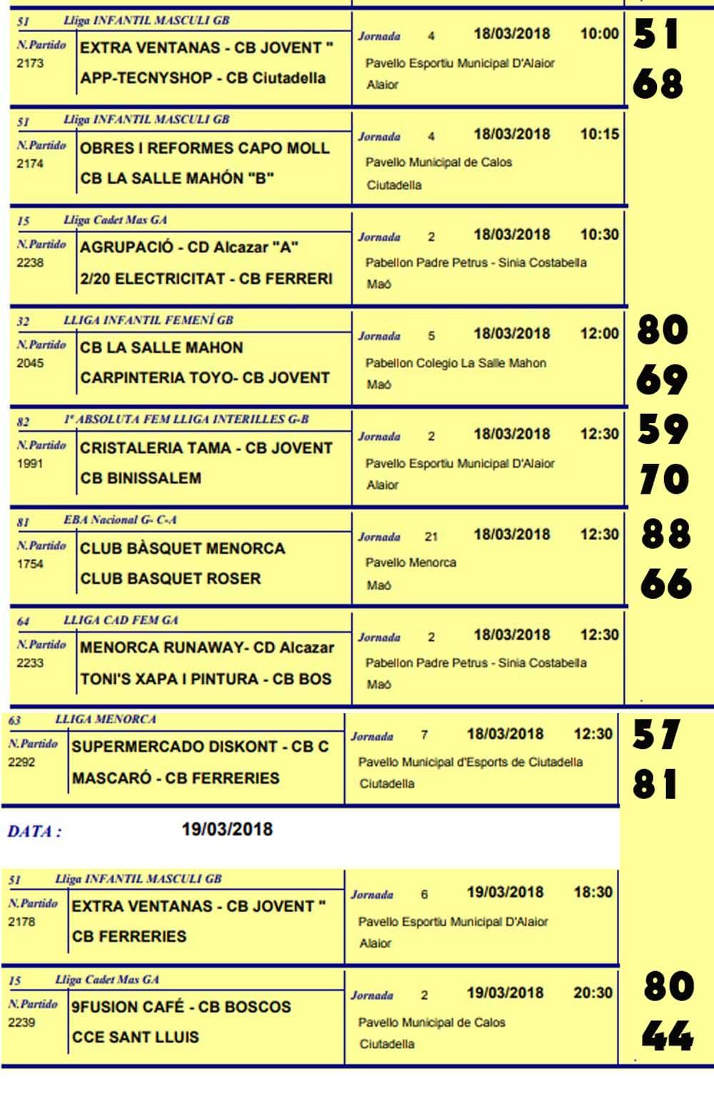 Resultats Bàsquet de Menorca