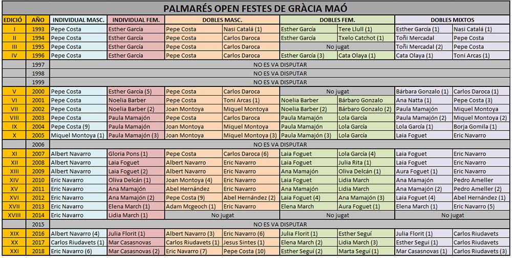 Open Festes de Maó de bádminton-Resultats