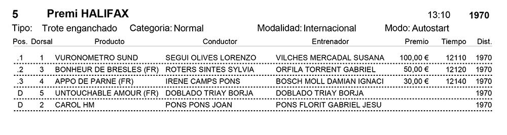 Resultats_Hipòdrom Municipal de Maó_03-11-2019