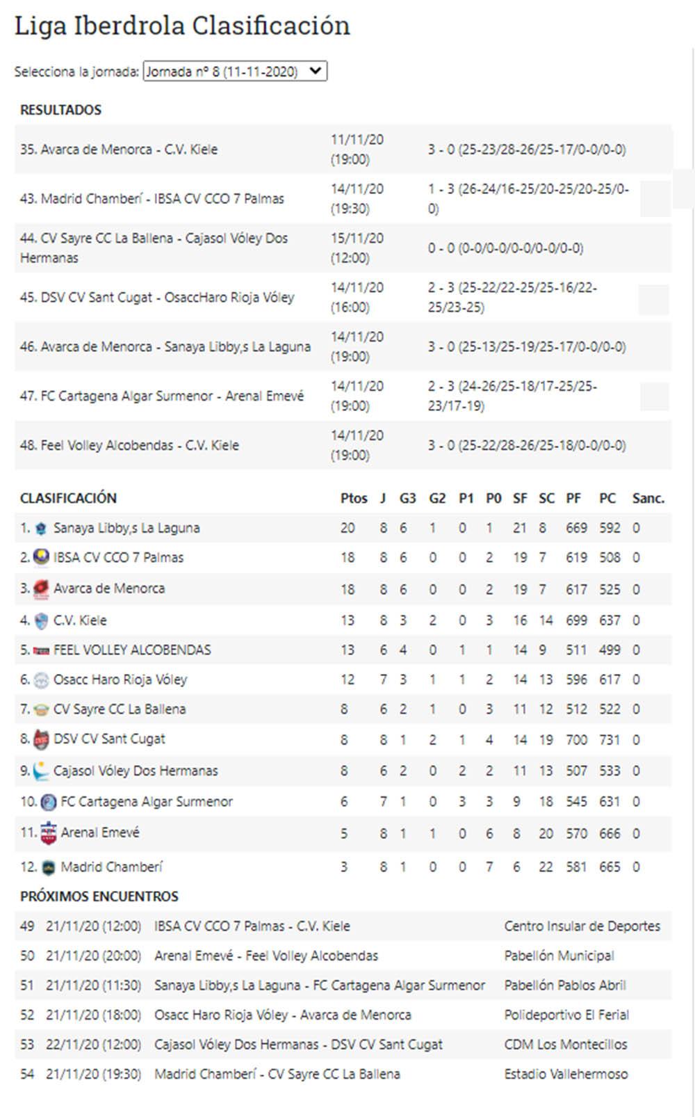 Resultados Superliga Iberdrola