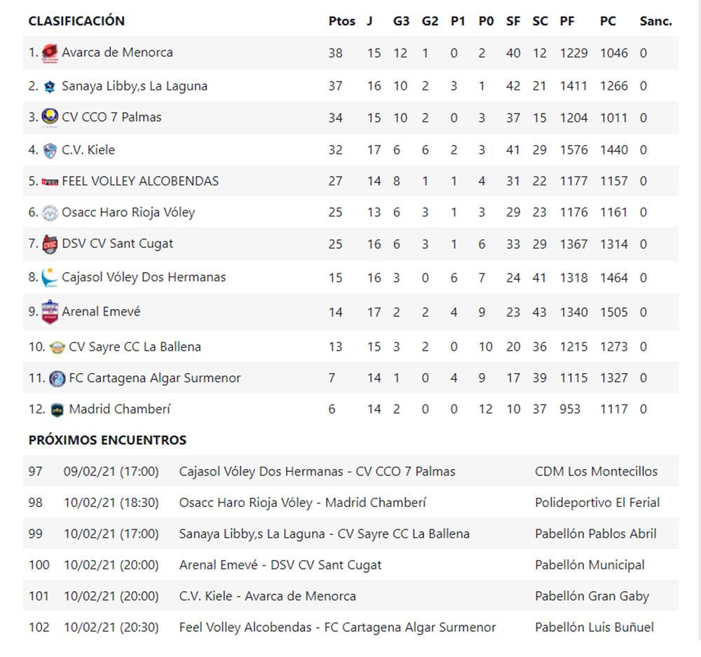 Clasi Superliga Iberdrola