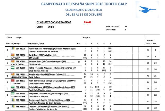 Campeonato España Snipe-clasi-10-primers