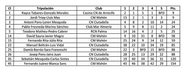 Campeonato España Snipe-clasi-menorquins