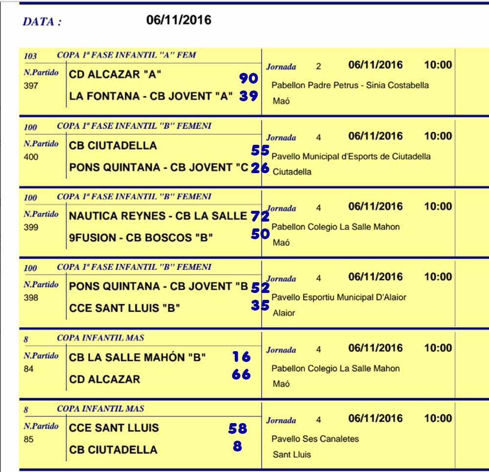 Resultats Bàsquet des 1, 4,5 i 6 de Novembre de 2016