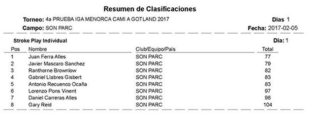 Resultats Golf IGA menorca- Cami aGotland