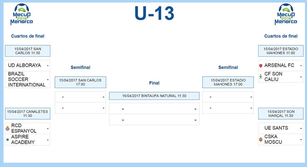 Clasificacion Mecup U-13 Cuartos