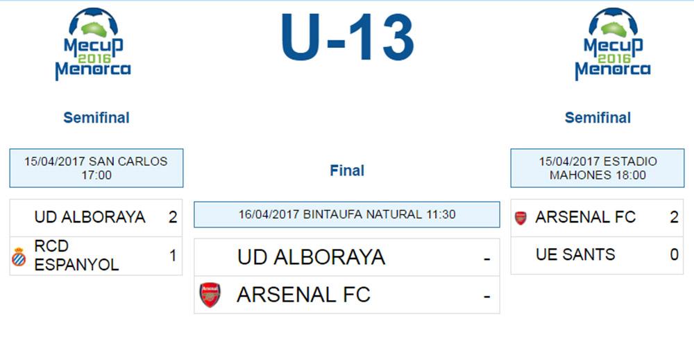 Clasificacion Mecup U-13 Final