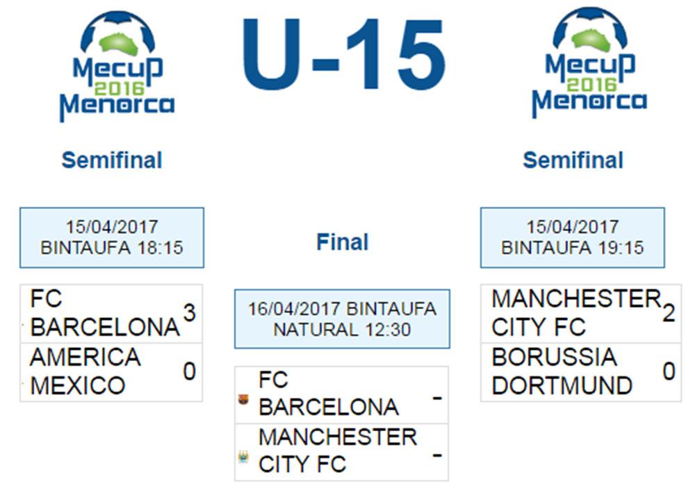 Clasificacion Mecup U-15 Final